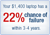 Your $1,400 laptop has a 22 percent chance of failure within 3-4 years.