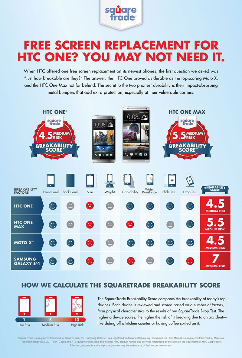 HTC Phones Rank Among Least Breakable in Latest Breakability Score from SquareTrade