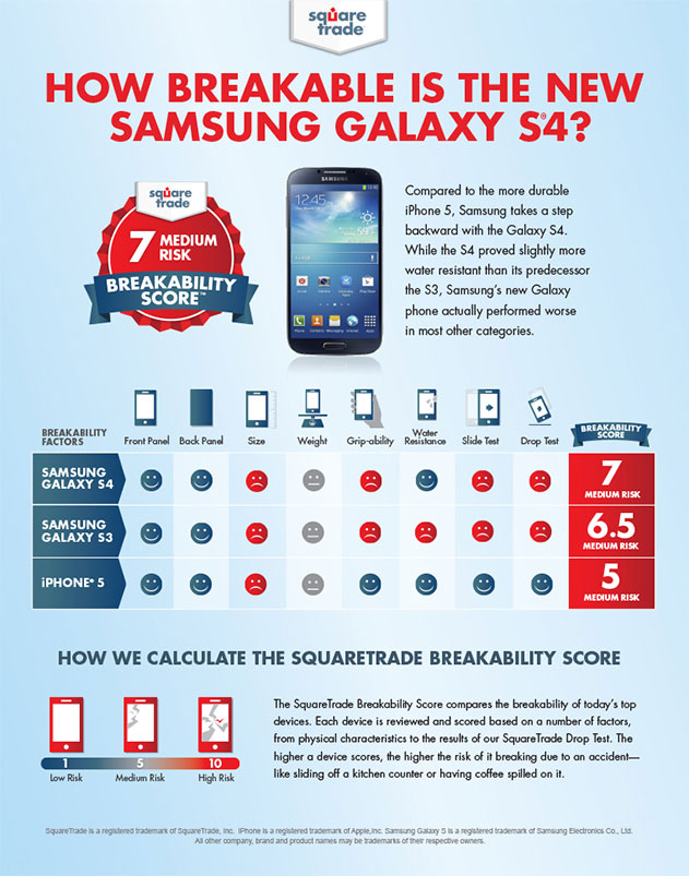 SquareTrade's Breakability Score Debuts as New Richter Scale for Device Danger – New Samsung S4 Rated a Dangerous 7