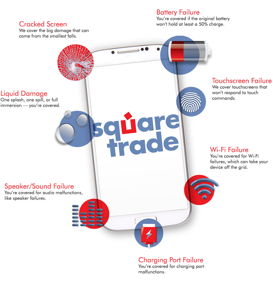 Product description. SquareTrade Protection Plans cover your smartphone against drops, spills, and other accidents, plus mechanical and electrical failures that can happen during normal use.